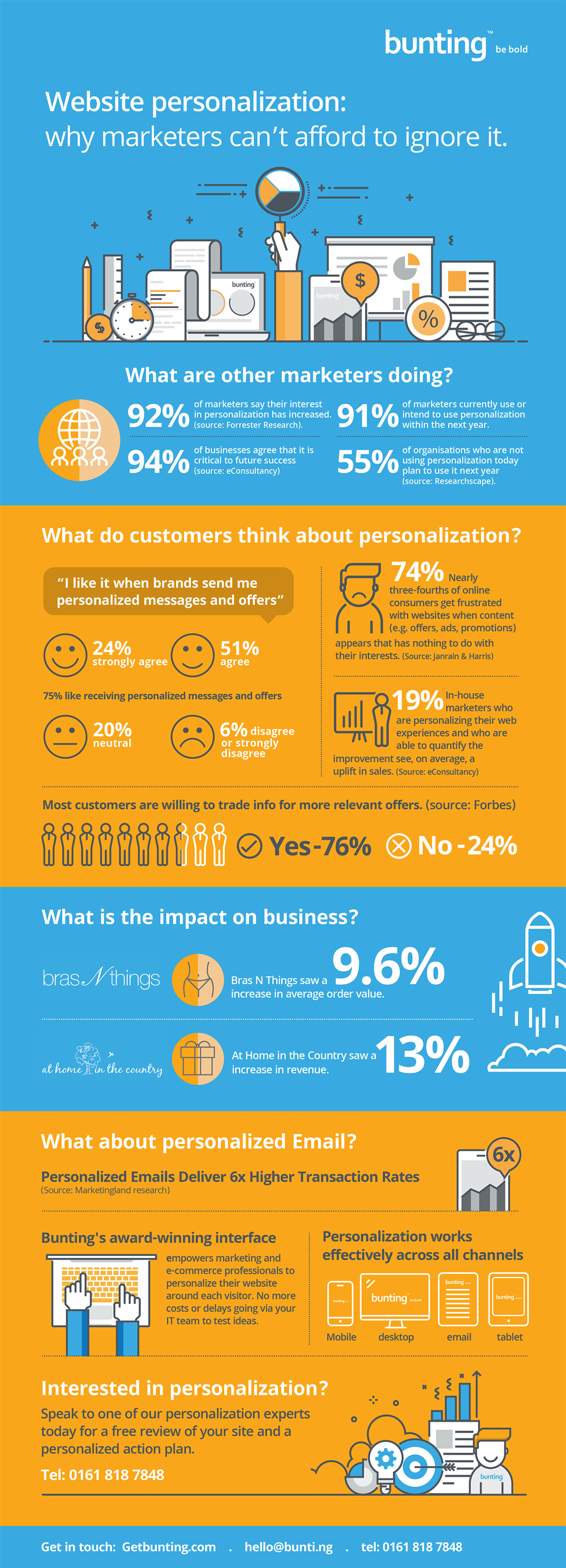 website personalization infographic